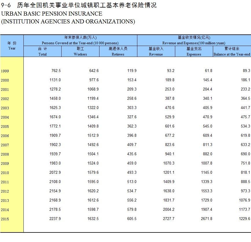 曲靖会泽县保险最低基数养老金