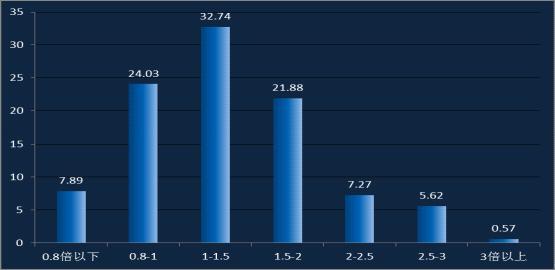 无人机驾驶员收入水平分布(图1)