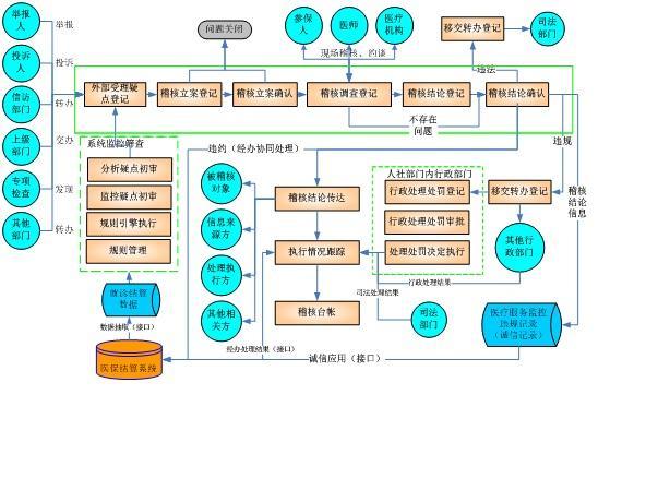 台账系统架构设计